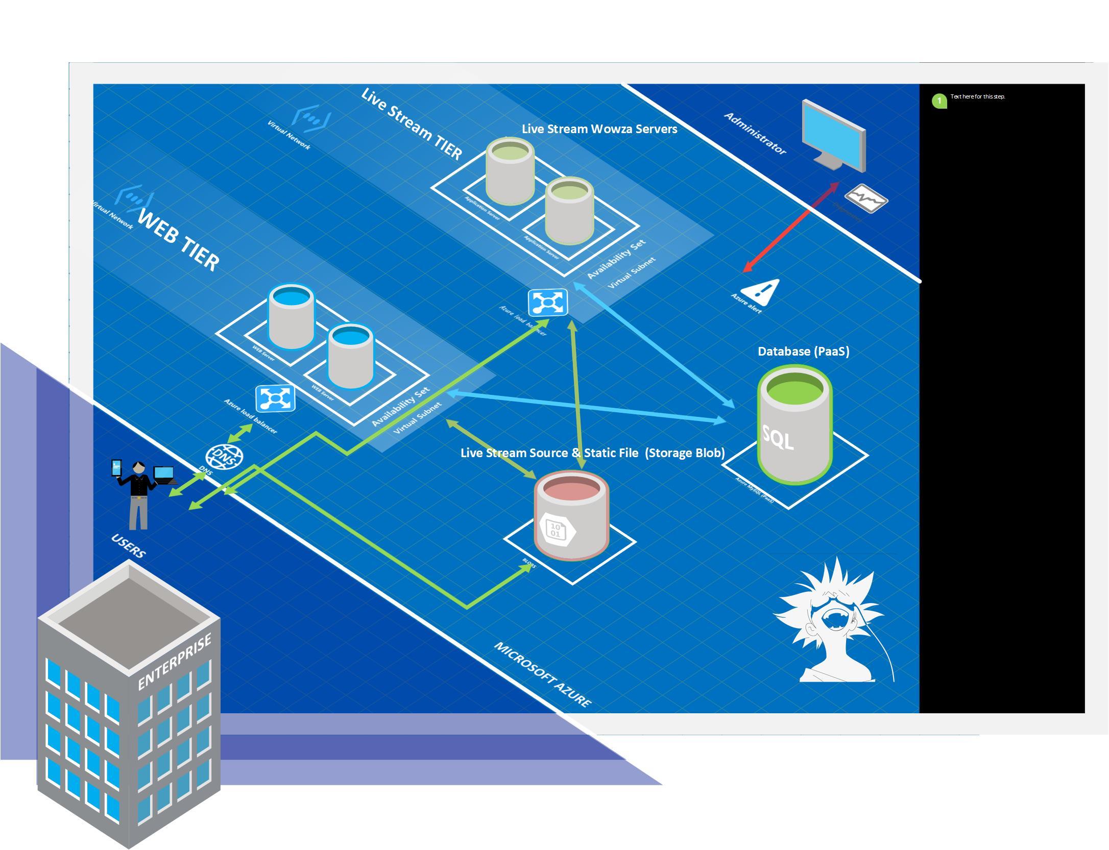 서버 설계 지도 - Cloud Server Architecture - | Map The Cloud